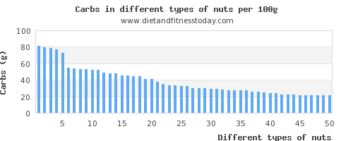 nuts nutritional value per 100g