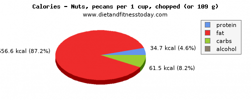 fiber, calories and nutritional content in nuts