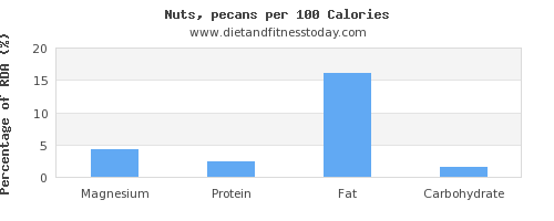 magnesium and nutrition facts in nuts per 100 calories