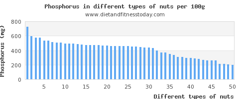 nuts phosphorus per 100g