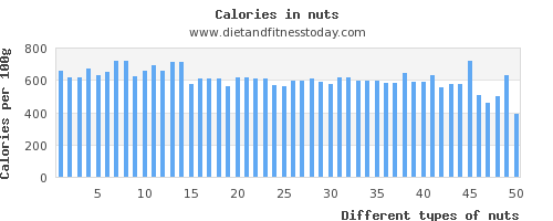 nuts polyunsaturated fat per 100g