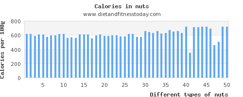 nuts protein per 100g