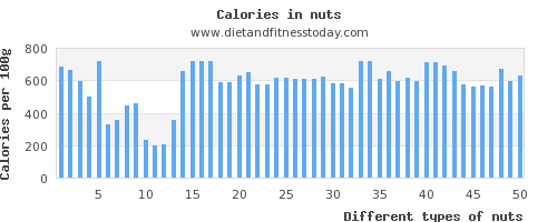 nuts saturated fat per 100g