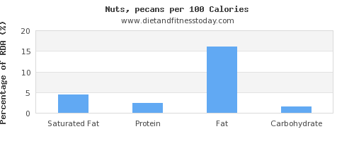 saturated fat and nutrition facts in nuts per 100 calories