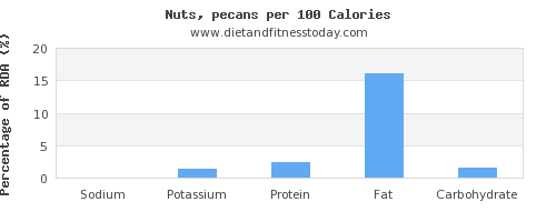sodium and nutrition facts in nuts per 100 calories