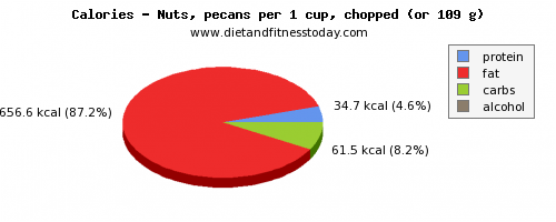 water, calories and nutritional content in nuts