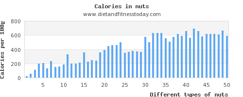 nuts water per 100g