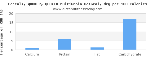 calcium and nutrition facts in oatmeal per 100 calories