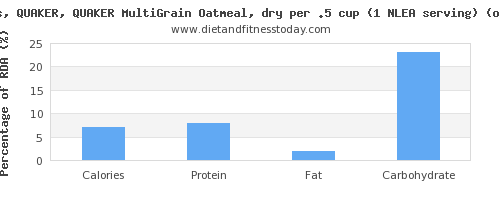 calories and nutritional content in oatmeal