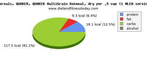 carbs, calories and nutritional content in oatmeal