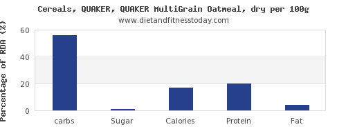 carbs and nutrition facts in oatmeal per 100g