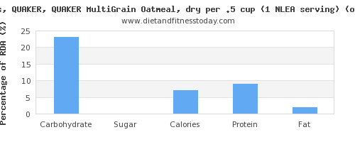 carbs and nutritional content in oatmeal