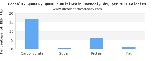 carbs and nutrition facts in oatmeal per 100 calories