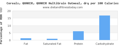 fat and nutrition facts in oatmeal per 100 calories