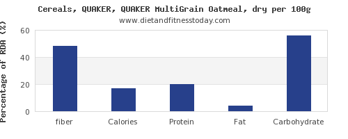 fiber and nutrition facts in oatmeal per 100g