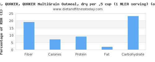 fiber and nutritional content in oatmeal