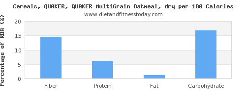 fiber and nutrition facts in oatmeal per 100 calories