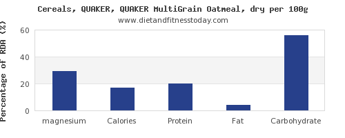 magnesium and nutrition facts in oatmeal per 100g
