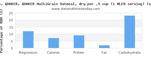 magnesium and nutritional content in oatmeal