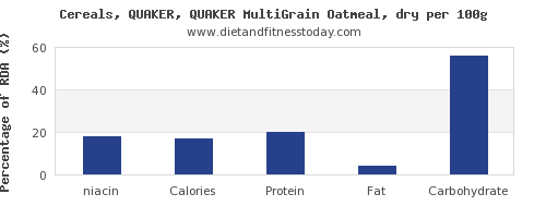 niacin and nutrition facts in oatmeal per 100g
