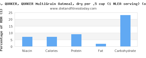 niacin and nutritional content in oatmeal