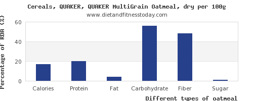 nutritional value and nutrition facts in oatmeal per 100g