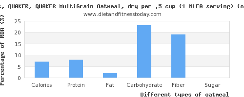 nutritional value and nutritional content in oatmeal