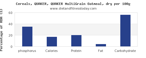 phosphorus and nutrition facts in oatmeal per 100g