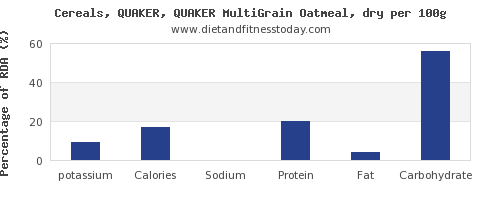 potassium and nutrition facts in oatmeal per 100g