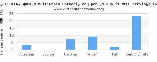 potassium and nutritional content in oatmeal