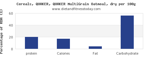 protein and nutrition facts in oatmeal per 100g