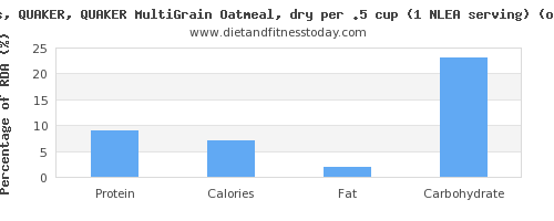 protein and nutritional content in oatmeal
