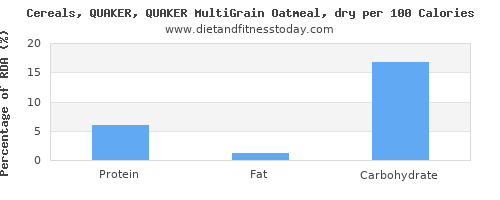 riboflavin and nutrition facts in oatmeal per 100 calories