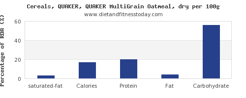saturated fat and nutrition facts in oatmeal per 100g