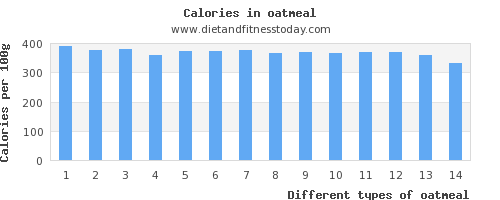 oatmeal saturated fat per 100g