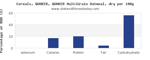 selenium and nutrition facts in oatmeal per 100g