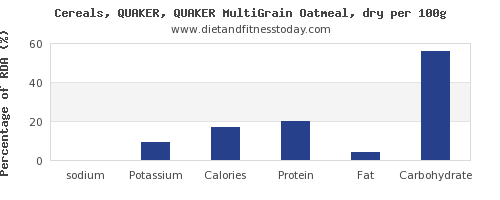 sodium and nutrition facts in oatmeal per 100g