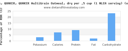 sodium and nutritional content in oatmeal