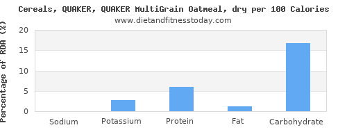 sodium and nutrition facts in oatmeal per 100 calories