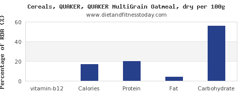 vitamin b12 and nutrition facts in oatmeal per 100g