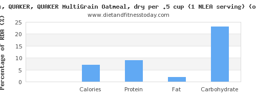 vitamin b12 and nutritional content in oatmeal