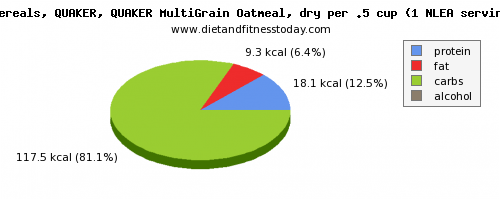 water, calories and nutritional content in oatmeal