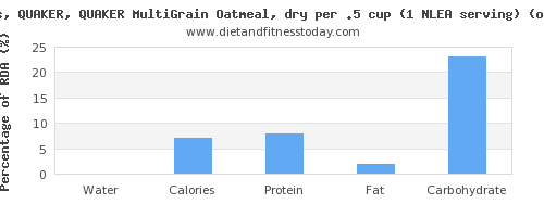 water and nutritional content in oatmeal