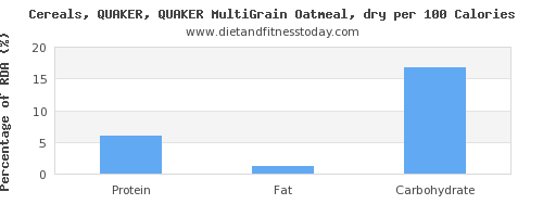 water and nutrition facts in oatmeal per 100 calories