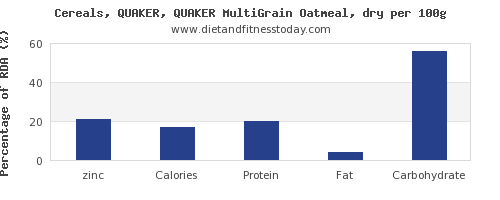 zinc and nutrition facts in oatmeal per 100g