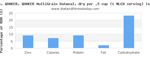 zinc and nutritional content in oatmeal
