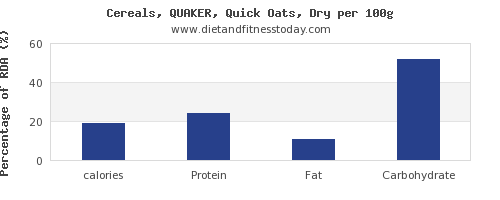 calories and nutrition facts in oats per 100g
