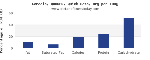 fat and nutrition facts in oats per 100g