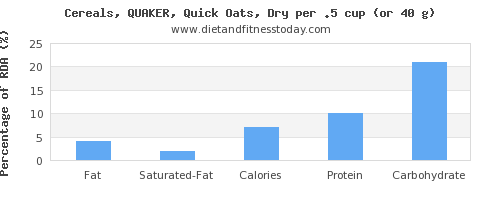 fat and nutritional content in oats