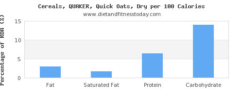 fat and nutrition facts in oats per 100 calories